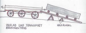 C. Transport