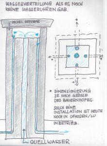 D. Wasserverteilung